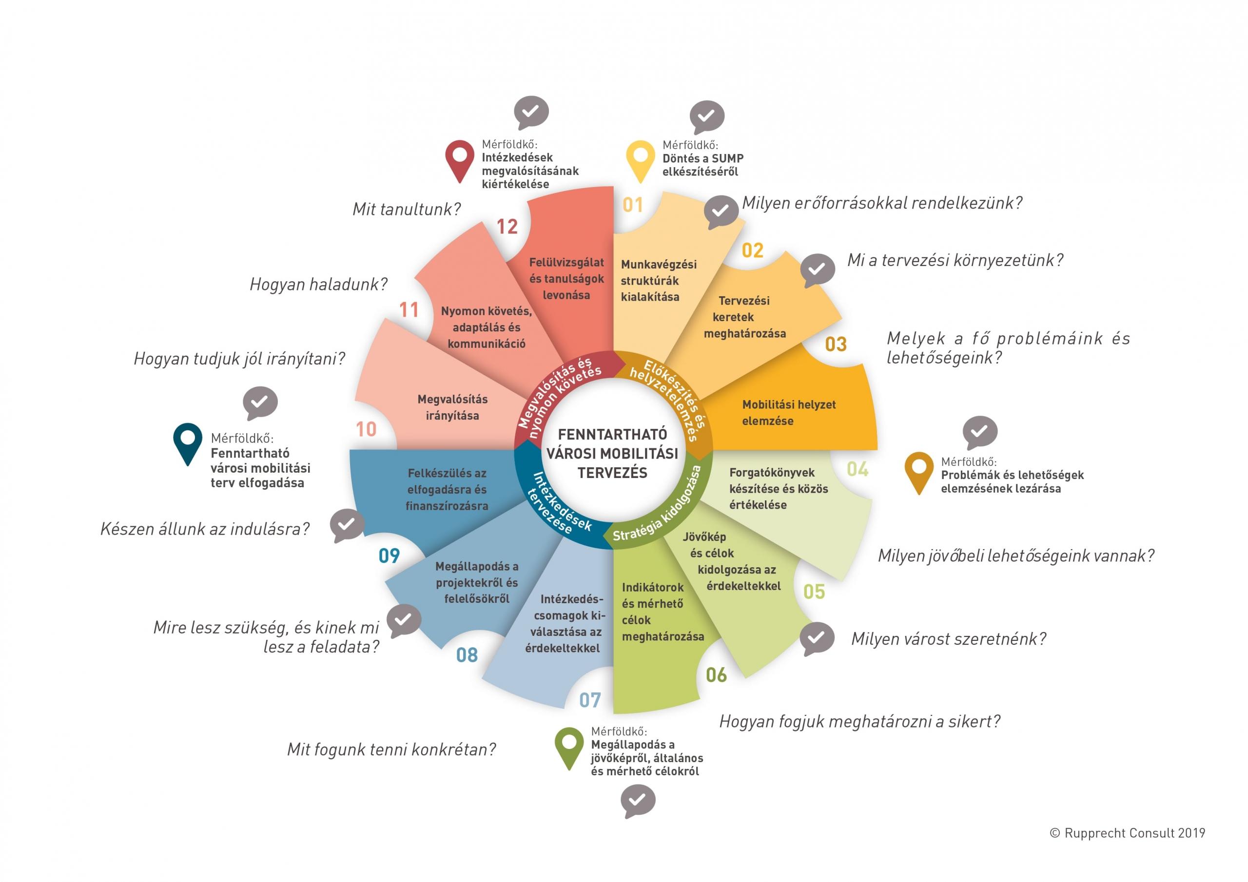 A fenntartható városi mobilitástervezés 12 lépése